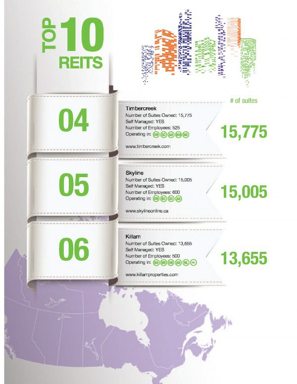 Screenshot of Rental Housing Business Magazine which shows Skyline as number 5 in the Top 10 REITs in Canada